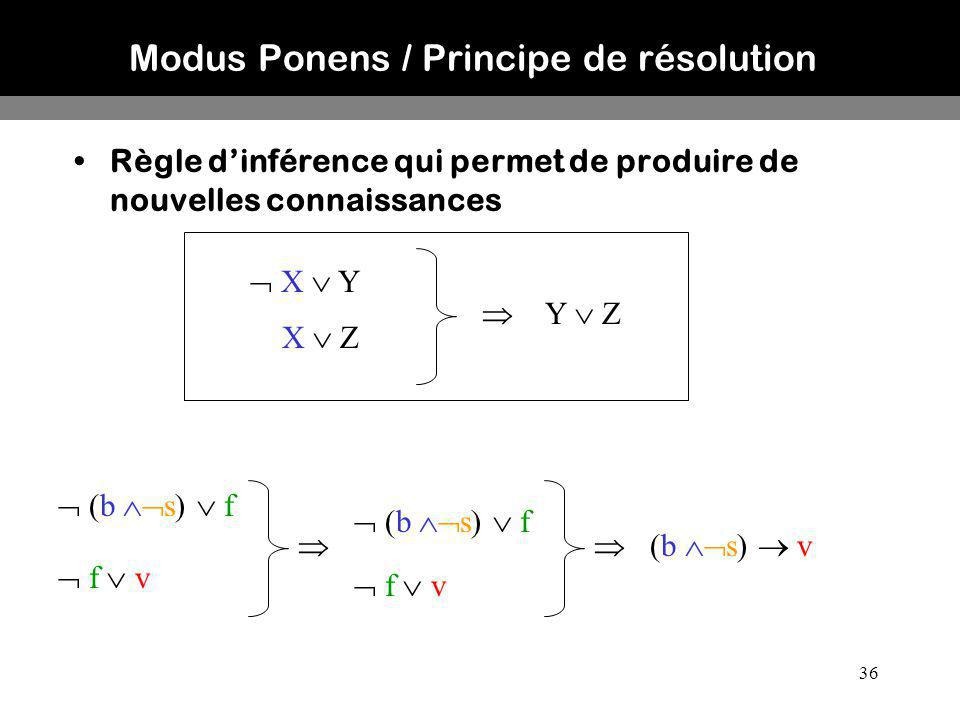 36 Modus Ponens / Principe de résolution Règle dinférence qui permet de produire de nouvelles connaissances (b s) f f v (b s) v X Y X Z Y Z f v (b s)