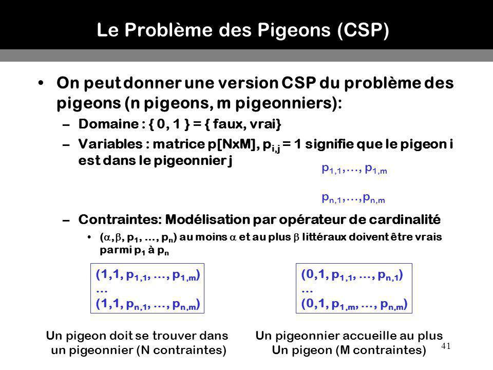 41 Le Problème des Pigeons (CSP) On peut donner une version CSP du problème des pigeons (n pigeons, m pigeonniers): –Domaine : { 0, 1 } = { faux, vrai
