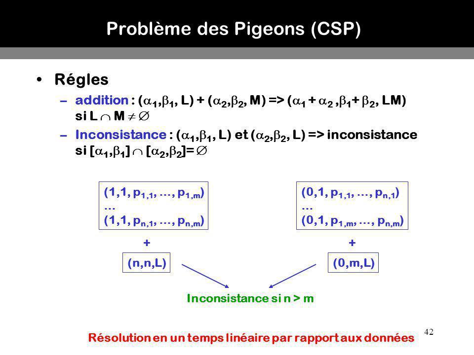 42 Problème des Pigeons (CSP) Régles –addition : ( 1, 1, L) + ( 2, 2, M) => ( 1 + 2, 1 + 2, LM) si L M –Inconsistance : ( 1, 1, L) et ( 2, 2, L) => in