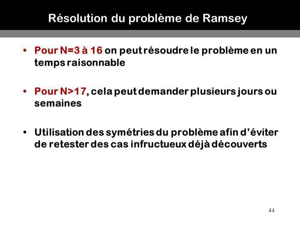 44 Résolution du problème de Ramsey Pour N=3 à 16 on peut résoudre le problème en un temps raisonnable Pour N>17, cela peut demander plusieurs jours o