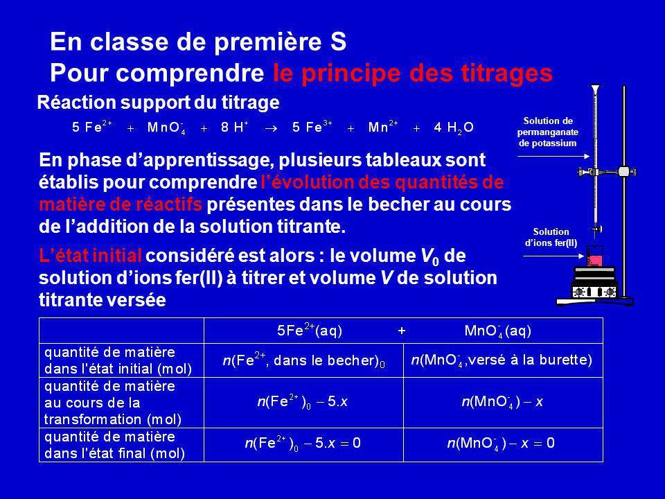 En classe de première S Pour comprendre le principe des titrages Solution de permanganate de potassium Solution dions fer(II) Réaction support du titr