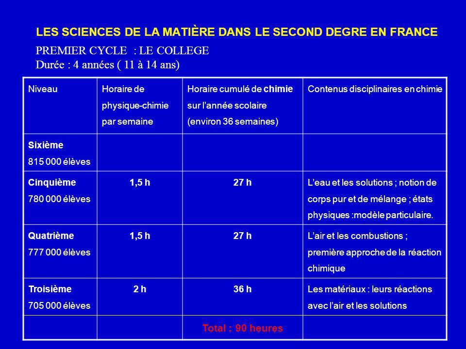 LES SCIENCES DE LA MATIÈRE DANS LE SECOND DEGRE EN FRANCE PREMIER CYCLE : LE COLLEGE Durée : 4 années ( 11 à 14 ans) Niveau Horaire de physique-chimie
