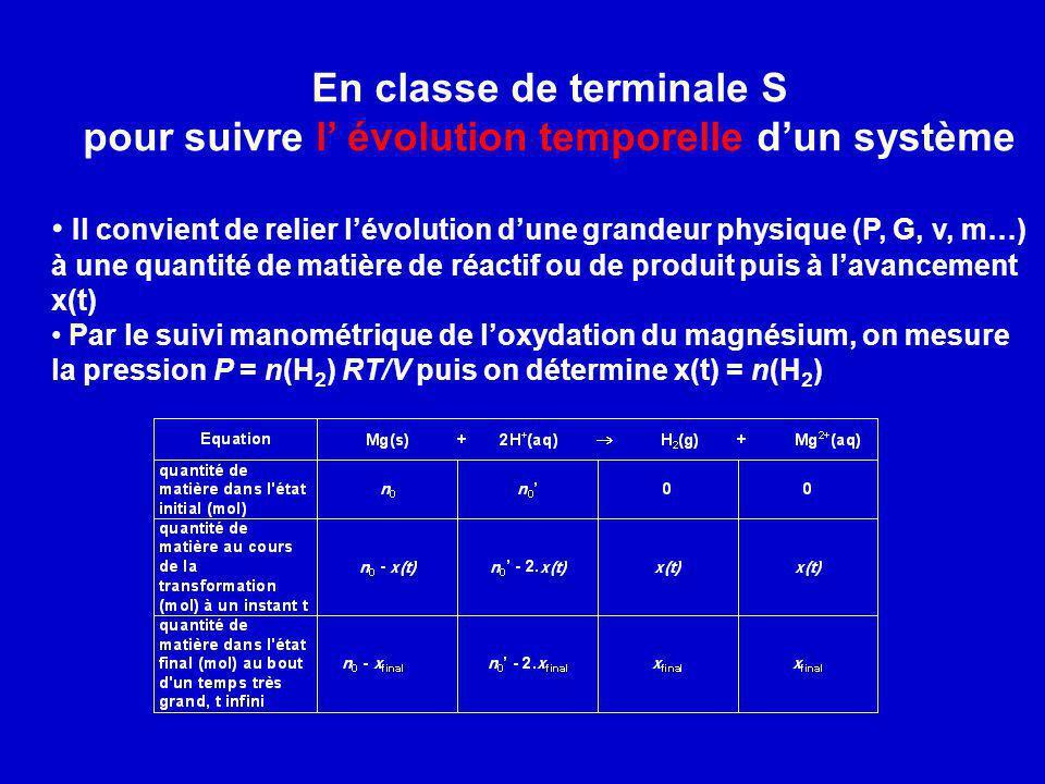 En classe de terminale S pour suivre l évolution temporelle dun système Il convient de relier lévolution dune grandeur physique (P, G, v, m…) à une qu
