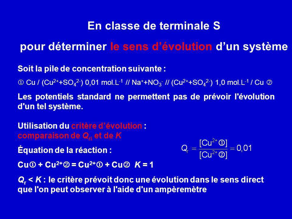 En classe de terminale S pour déterminer le sens dévolution dun système Soit la pile de concentration suivante : Cu / (Cu 2+ +SO 4 2- ) 0,01 mol.L -1