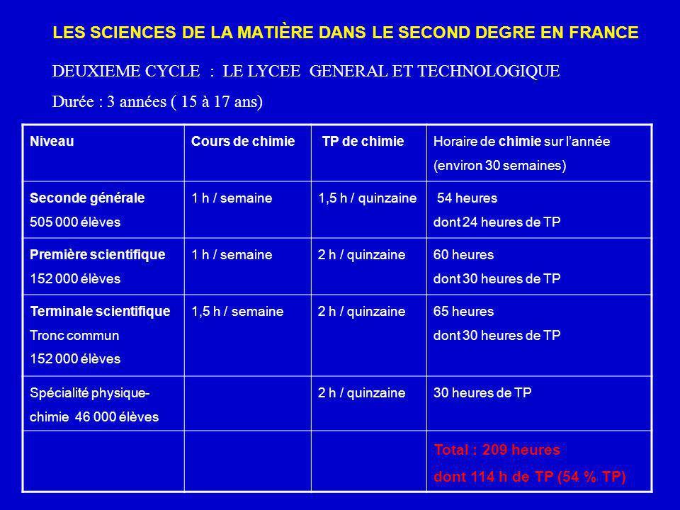 LES SCIENCES DE LA MATIÈRE DANS LE SECOND DEGRE EN FRANCE DEUXIEME CYCLE : LE LYCEE GENERAL ET TECHNOLOGIQUE Durée : 3 années ( 15 à 17 ans) NiveauCou