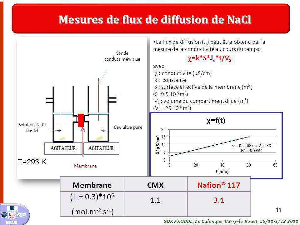 11 Sonde conductimétrique Membrane Eau ultra pure Solution NaCl 0.6 M Le flux de diffusion (J s ) peut être obtenu par la mesure de la conductivité au cours du temps : =k*S* J s *t/V 2 avec: : conductivité ( S/cm) k : constante S : surface effective de la membrane (m 2 ) (S=9.5 10 -5 m 2 ) V 2 : volume du compartiment dilué (m 3 ) (V 2 = 25 10 -6 m 3 ) Mesures de flux de diffusion de NaCl MembraneCMXNafion © 117 (J s 0.3)*10 6 (mol.m -2.s -1 ) 1.13.1 GDR PROBBE, La Calanque, Carry-le Rouet, 28/11-1/12 2011 T=293 K