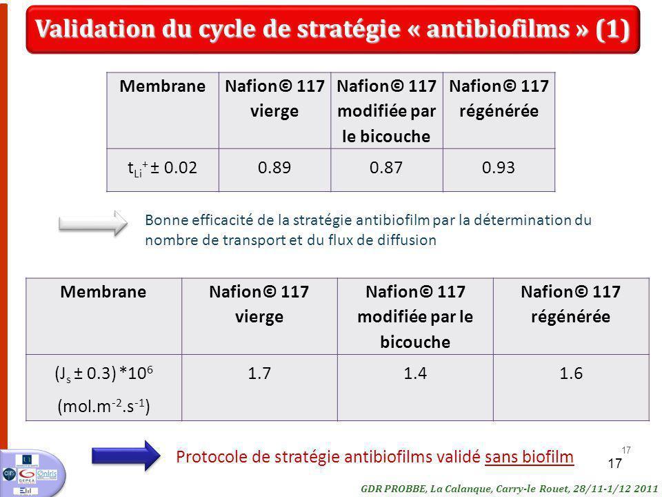17 Membrane Nafion© 117 vierge Nafion© 117 modifiée par le bicouche Nafion© 117 régénérée (J s ± 0.3) *10 6 (mol.m -2.s -1 ) 1.71.41.6 17 Membrane Naf
