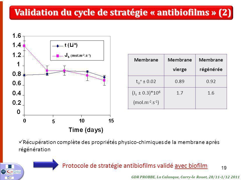 19 Protocole de stratégie antibiofilms validé avec biofilm Membrane Membrane vierge Membrane régénérée t Li + ± 0.020.890.92 (J s ± 0.3)*10 6 (mol.m -2.s -1 ) 1.71.6 Récupération complète des propriétés physico-chimiques de la membrane après régénération Validation du cycle de stratégie « antibiofilms » (2) GDR PROBBE, La Calanque, Carry-le Rouet, 28/11-1/12 2011