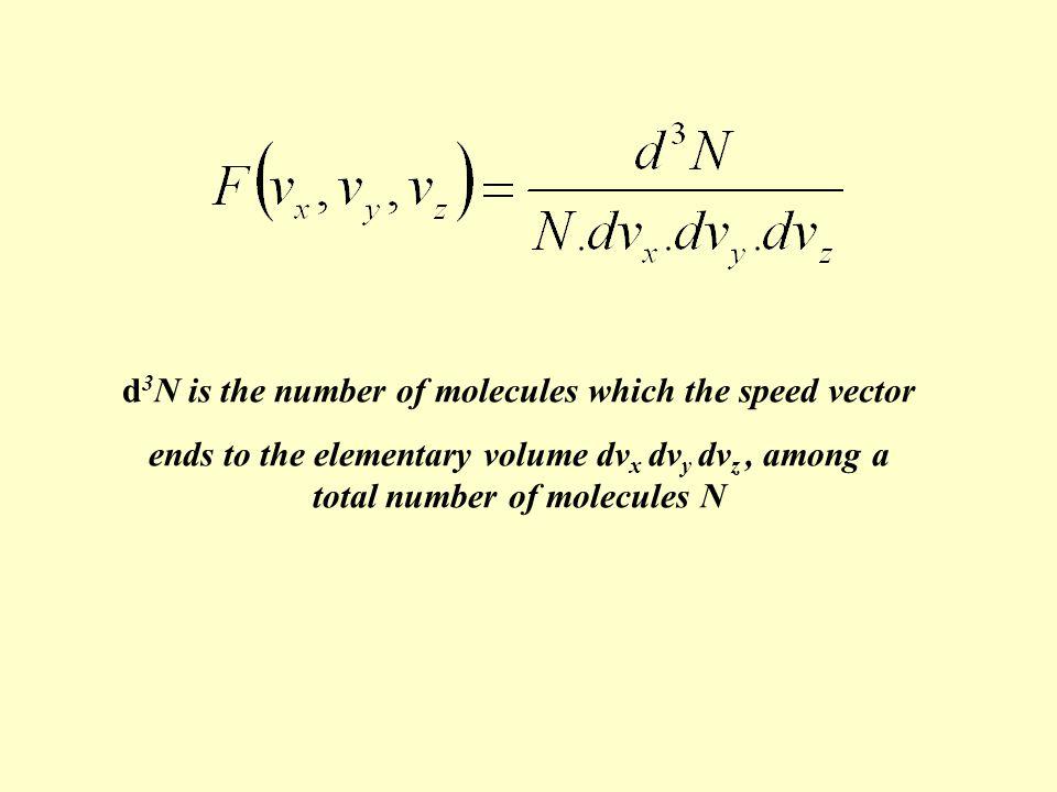 Symbolic space of Maxwell : the space of speeds vxvx vyvy vzvz dv x dv y dv z