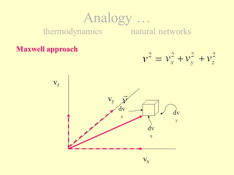 Analogy... thermodynamicsnatural networks Notion of speed vector moduleNotion of hydraulic length vL