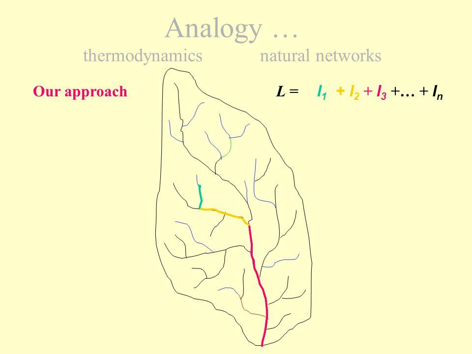 vxvx vyvy vzvz dv x dv y dv z Maxwell approach Analogy … thermodynamics natural networks