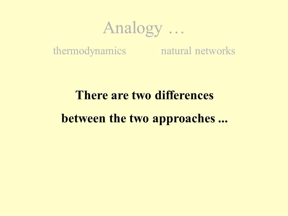 L = l1 l1 + l 2 + l3+ l3 Our approach +… + l n Analogy … thermodynamics natural networks