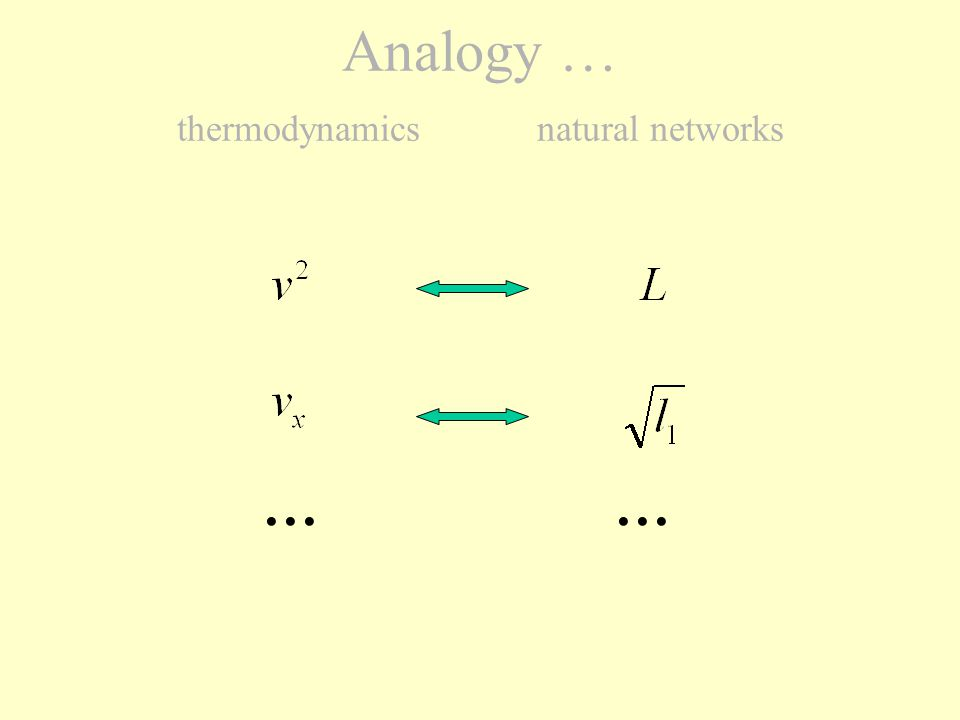 In thermodynamicsIn natural networks second difference : the 3 components have the same mean the n components have not the same mean