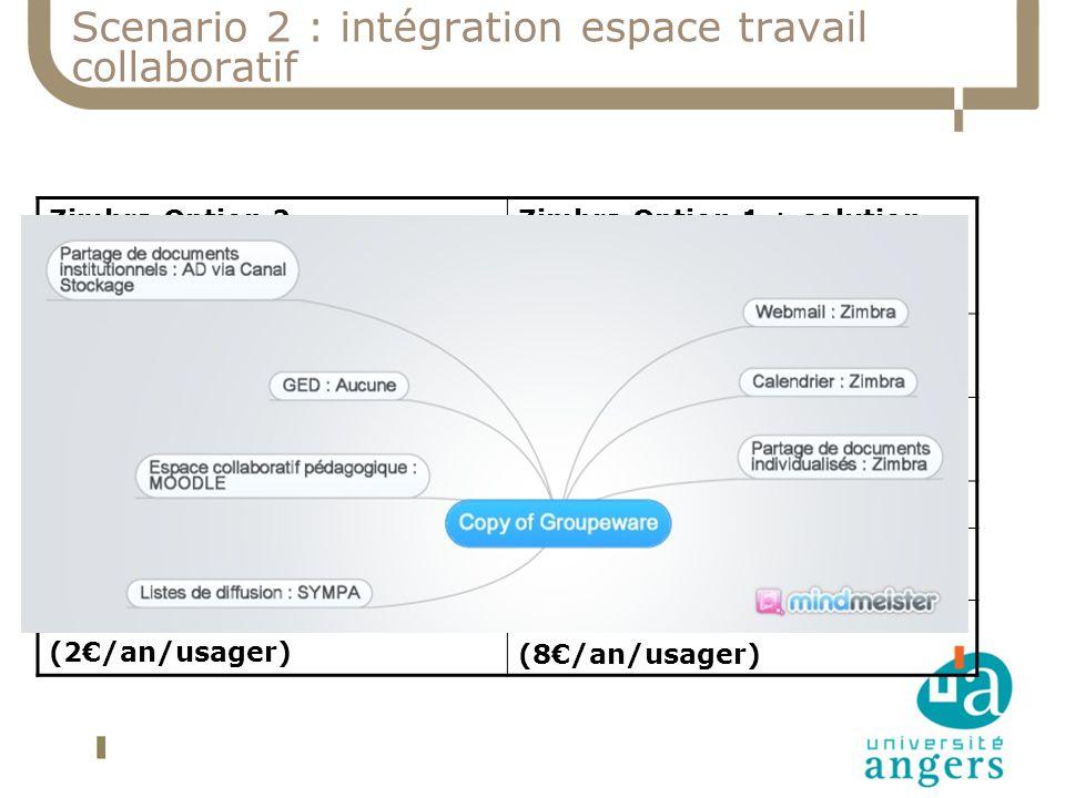 Scenario 2 : intégration espace travail collaboratif Evolution du webmail, partage individuel, calendrier vers une solution Zimbra intégré Stockage et