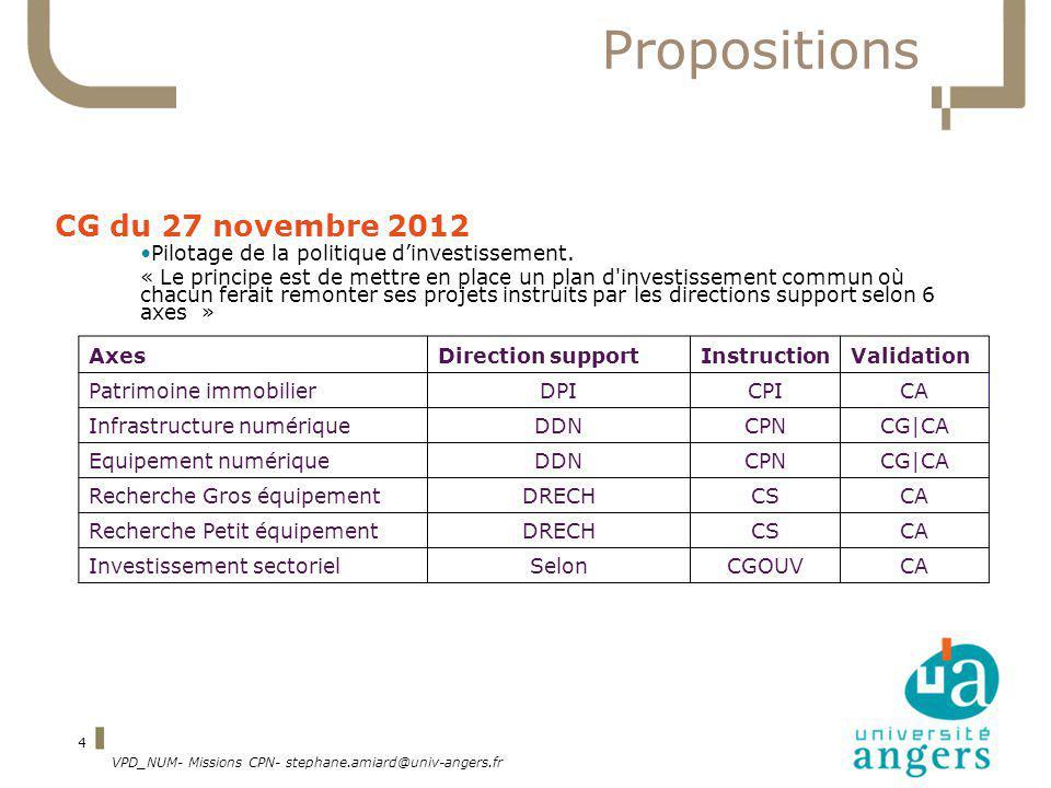 VPD_NUM- Missions CPN- stephane.amiard@univ-angers.fr 4 Propositions CG du 27 novembre 2012 Pilotage de la politique dinvestissement.