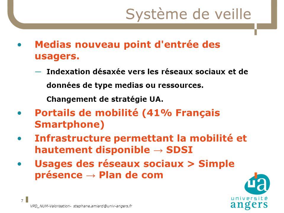 VPD_NUM-Valorisation- stephane.amiard@univ-angers.fr 7 Système de veille Medias nouveau point d entrée des usagers.