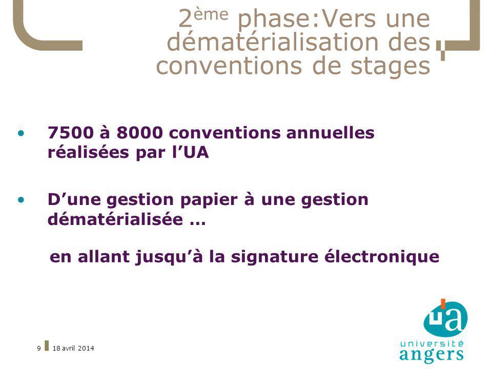 2 ème phase:Vers une dématérialisation des conventions de stages 7500 à 8000 conventions annuelles réalisées par lUA Dune gestion papier à une gestion dématérialisée … 18 avril 20149 en allant jusquà la signature électronique