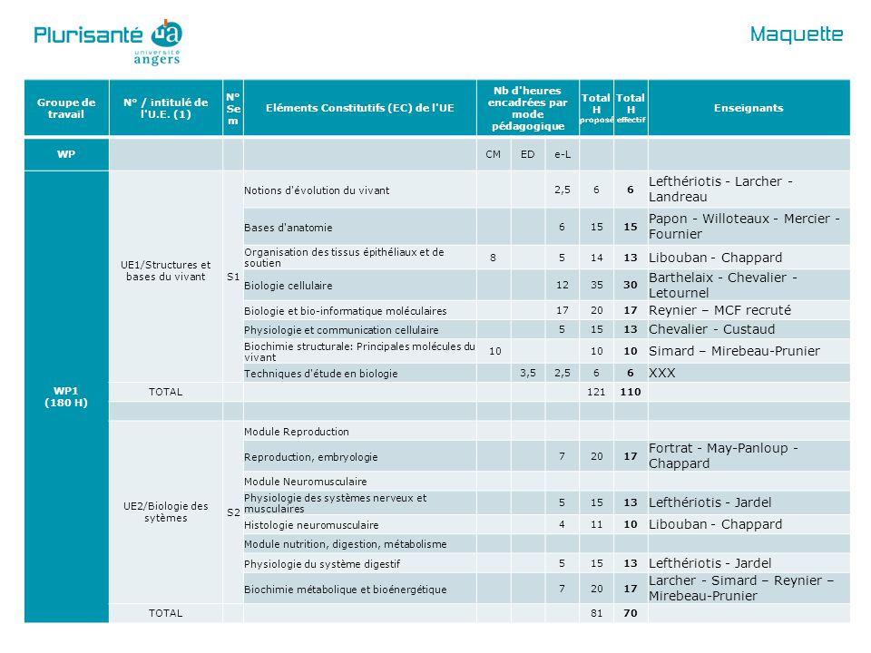 Maquette Groupe de travail N° / intitulé de l'U.E. (1) N° Se m Eléments Constitutifs (EC) de l'UE Nb d'heures encadrées par mode pédagogique Total H p