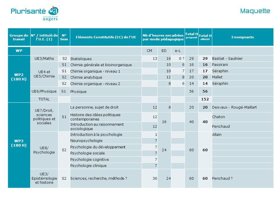 Maquette Groupe de travail N° / intitulé de l'U.E. (1) N° Sem Eléments Constitutifs (EC) de l'UE Nb d'heures encadrées par mode pédagogique Total H pr