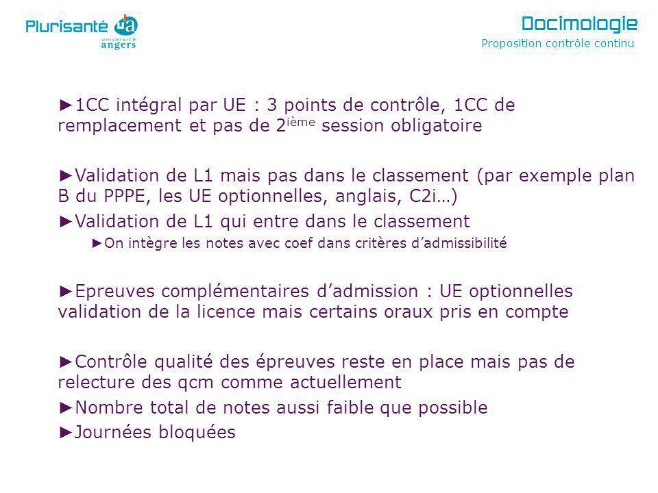 1CC intégral par UE : 3 points de contrôle, 1CC de remplacement et pas de 2 ième session obligatoire Validation de L1 mais pas dans le classement (par exemple plan B du PPPE, les UE optionnelles, anglais, C2i…) Validation de L1 qui entre dans le classement On intègre les notes avec coef dans critères dadmissibilité Epreuves complémentaires dadmission : UE optionnelles validation de la licence mais certains oraux pris en compte Contrôle qualité des épreuves reste en place mais pas de relecture des qcm comme actuellement Nombre total de notes aussi faible que possible Journées bloquées Proposition contrôle continu Docimologie