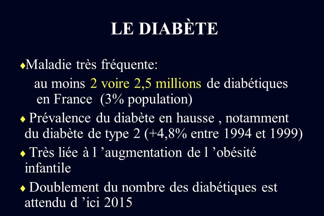 LE DIABÈTE Maladie très fréquente: au moins 2 voire 2,5 millions de diabétiques en France (3% population) Prévalence du diabète en hausse, notamment d