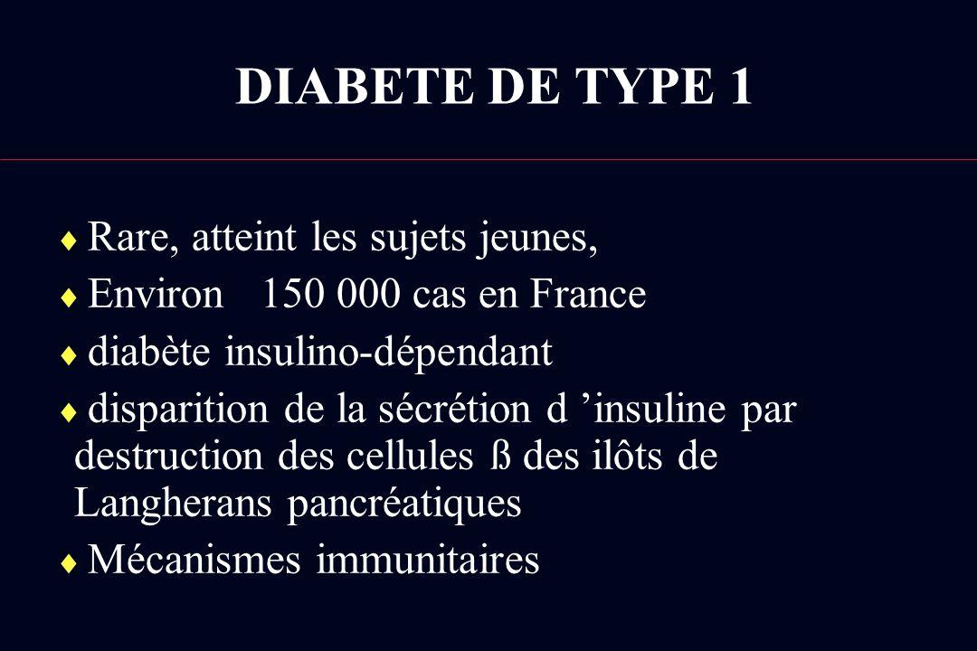 DIABETE DE TYPE 1 Rare, atteint les sujets jeunes, Environ 150 000 cas en France diabète insulino-dépendant disparition de la sécrétion d insuline par