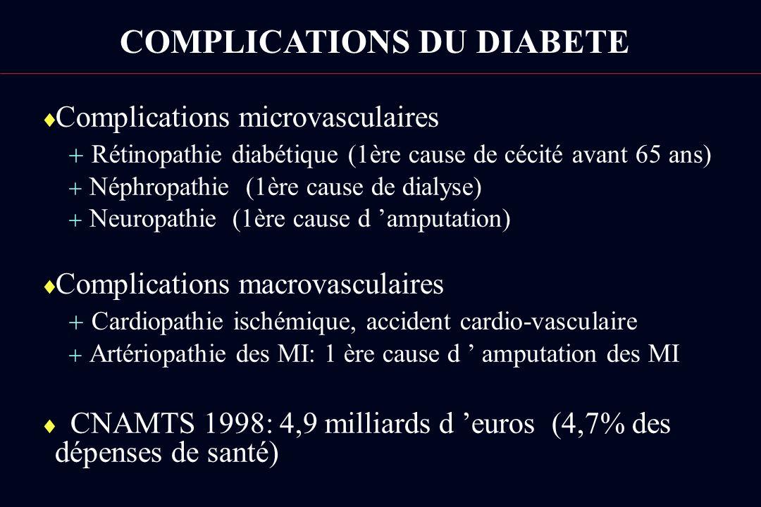 Complications microvasculaires Rétinopathie diabétique (1ère cause de cécité avant 65 ans) Néphropathie (1ère cause de dialyse) Neuropathie (1ère caus