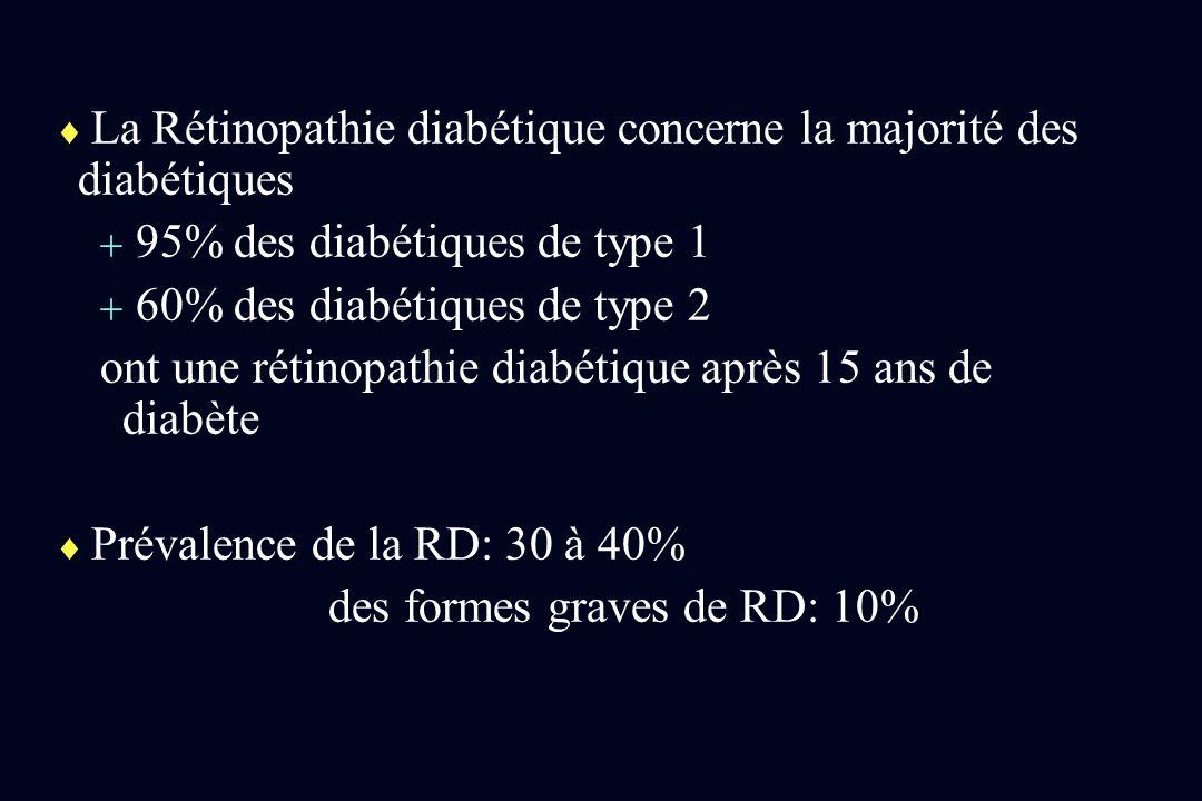La Rétinopathie diabétique concerne la majorité des diabétiques 95% des diabétiques de type 1 60% des diabétiques de type 2 ont une rétinopathie diabé