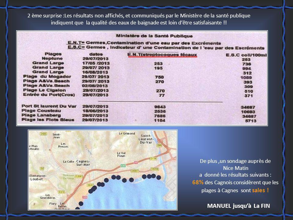 2 ème surprise :Les résultats non affichés, et communiqués par le Ministère de la santé publique indiquent que la qualité des eaux de baignade est loin dêtre satisfaisante !.
