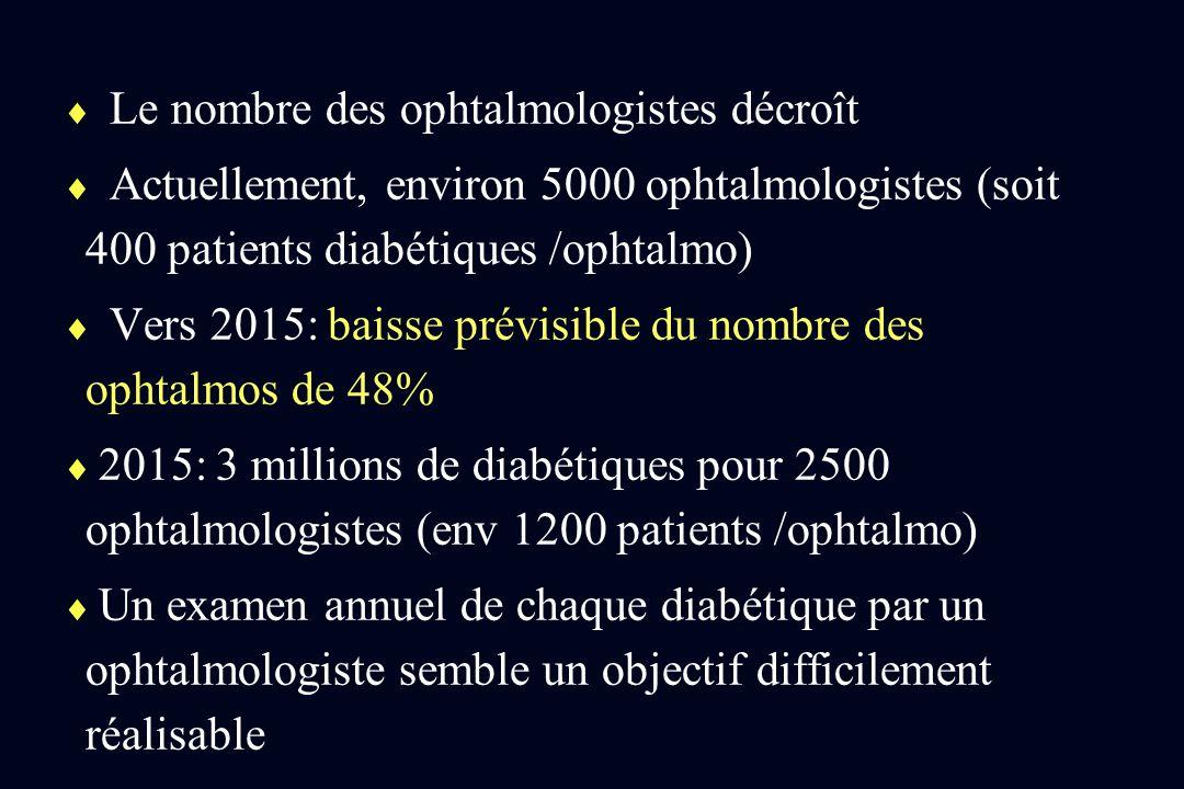 Le nombre des ophtalmologistes décroît Actuellement, environ 5000 ophtalmologistes (soit 400 patients diabétiques /ophtalmo) Vers 2015: baisse prévisi
