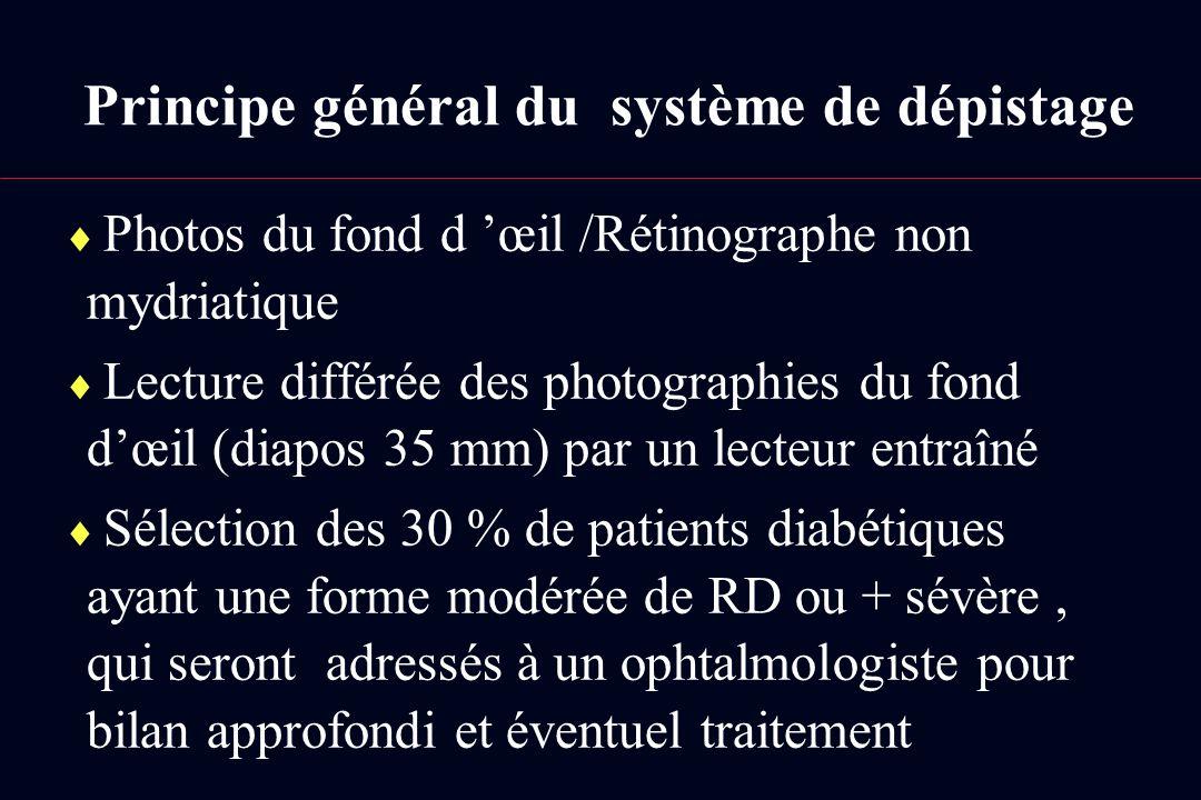 Principe général du système de dépistage Photos du fond d œil /Rétinographe non mydriatique Lecture différée des photographies du fond dœil (diapos 35