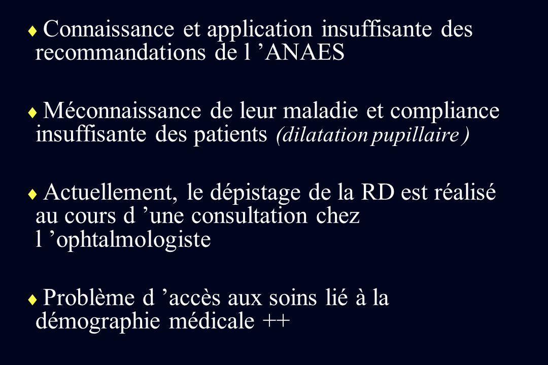 Connaissance et application insuffisante des recommandations de l ANAES Méconnaissance de leur maladie et compliance insuffisante des patients (dilata