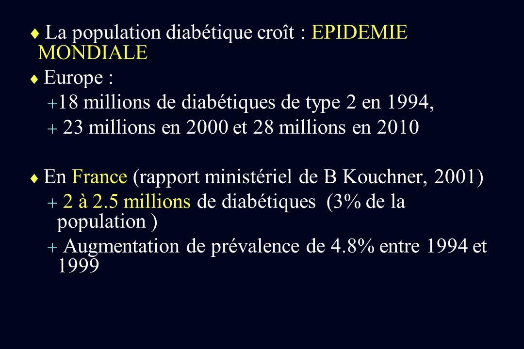 La population diabétique croît : EPIDEMIE MONDIALE Europe : 18 millions de diabétiques de type 2 en 1994, 23 millions en 2000 et 28 millions en 2010 E