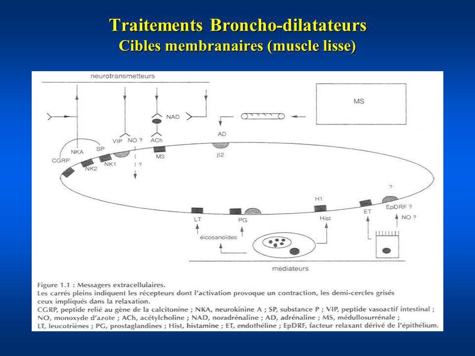 Agonistes 2 -adrénergiques 2 -agonistes de courte durée daction : Terbutaline, Salbutamol, Albutérol, Fénotérol 2 -agonistes de courte durée daction : Terbutaline, Salbutamol, Albutérol, Fénotérol Mélanges racémiques dénantiomères (R)- et (S)- Mélanges racémiques dénantiomères (R)- et (S)- Effets pro-inflammatoires de lisomère (S)- (Page, J Allergy Clin Immunol 1999; Dhand, AJRCCM 1999) .