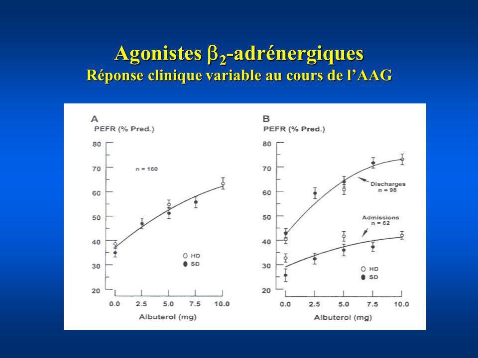 Agonistes 2 -adrénergiques Mauvais « répondeurs » Polymorphisme récepteur 2 -adrénergique : allèle Arg/Arg du codon 16 (Israel, AJRCCM 2000; Taylor, Thorax 2000) Polymorphisme récepteur 2 -adrénergique : allèle Arg/Arg du codon 16 (Israel, AJRCCM 2000; Taylor, Thorax 2000) Activation continue du récepteur 2 - adrénergique : Activation continue du récepteur 2 - adrénergique : Sensibilisation de lappareil contractile du muscle lisse bronchique (Faisy, Am J Physiol Lung Cell Mol Biol 2002) Sensibilisation de lappareil contractile du muscle lisse bronchique (Faisy, Am J Physiol Lung Cell Mol Biol 2002) Sécrétion de médiateurs de la neuro- inflammation (Faisy, Arch Pharmacol 2004) Sécrétion de médiateurs de la neuro- inflammation (Faisy, Arch Pharmacol 2004) Perturbation de la relaxation du muscle lisse bronchique (Faisy, Am J Respir Cell Mol Biol 2005) Perturbation de la relaxation du muscle lisse bronchique (Faisy, Am J Respir Cell Mol Biol 2005)