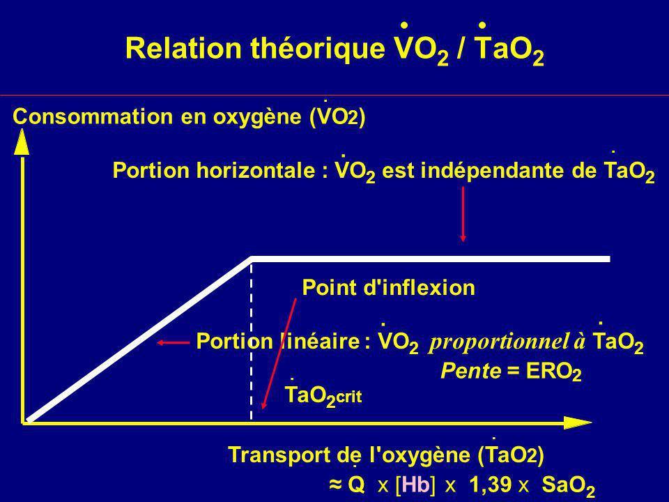 Relation théorique VO 2 / TaO 2 Transport de l oxygène (TaO 2 ) Consommation en oxygène (VO 2 )..