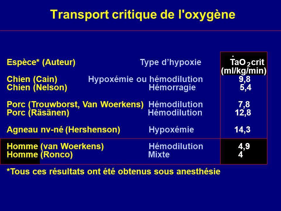 Transport critique de l oxygène Espèce*(Auteur) Type dhypoxie TaO 2 crit (ml/kg/min) Chien (Cain)Hypoxémie ou hémodilution 9,8 Chien (Nelson) Hémorragie 5,4 Porc(Trouwborst, Van Woerkens)Hémodilution 7,8 Porc (Räsänen) Hémodilution 12,8 Agneau nv-né(Hershenson)Hypoxémie 14,3 Homme(van Woerkens)Hémodilution 4,9 Homme(Ronco)Mixte 4 *Tous ces résultats ont été obtenus sous anesthésie.