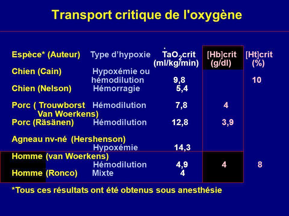 Transport critique de l oxygène Espèce*(Auteur)Type dhypoxie TaO 2 crit [Hb]crit [Ht]crit (ml/kg/min) (g/dl) (%) Chien (Cain)Hypoxémie ou hémodilution 9,8 10 Chien (Nelson)Hémorragie 5,4 Porc( TrouwborstHémodilution 7,8 4 Van Woerkens) Porc (Räsänen)Hémodilution 12,8 3,9 Agneau nv-né(Hershenson) Hypoxémie 14,3 Homme(van Woerkens) Hémodilution 4,9 4 8 Homme(Ronco)Mixte 4 *Tous ces résultats ont été obtenus sous anesthésie.