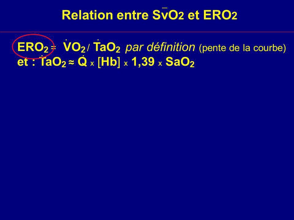 Relation entre SvO 2 et ERO 2 ERO 2 = VO 2 / TaO 2 par définition (pente de la courbe) et : TaO 2 Q x [Hb] x 1,39 x SaO 2....
