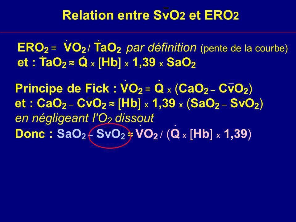 Relation entre SvO 2 et ERO 2 ERO 2 = VO 2 / TaO 2 par définition (pente de la courbe) et : TaO 2 Q x [Hb] x 1,39 x SaO 2......