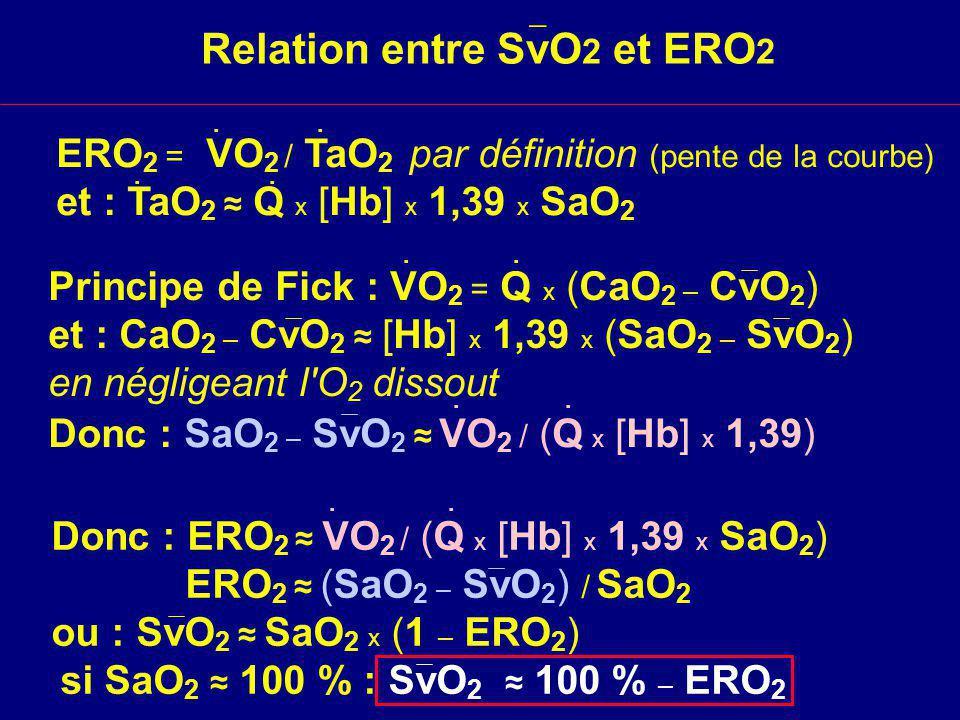 Donc : ERO 2 VO 2 / (Q x [Hb] x 1,39 x SaO 2 ) ERO 2 (SaO 2 – SvO 2 ) / SaO 2 ou : SvO 2 SaO 2 x (1 – ERO 2 ) si SaO 2 100 % : SvO 2 100 % – ERO 2 Relation entre SvO 2 et ERO 2..
