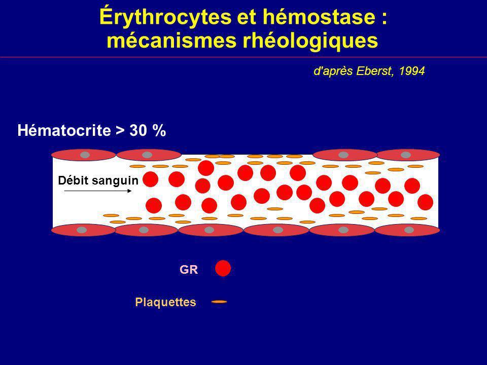 Érythrocytes et hémostase : mécanismes rhéologiques Hématocrite > 30 % d après Eberst, 1994 GR Plaquettes Débit sanguin