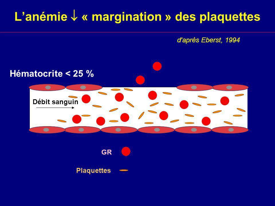 Lanémie « margination » des plaquettes Hématocrite < 25 % d après Eberst, 1994 GR Plaquettes Débit sanguin