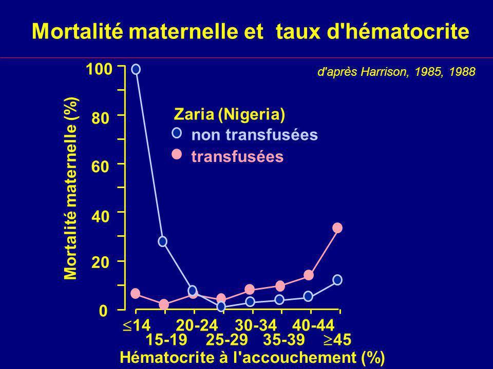 Mortalité maternelle et taux d hématocrite d après Harrison, 1985, 1988 0 14 15-19 20-24 25-29 30-34 35-39 40-44 45 Hématocrite à l accouchement (%) 100 80 60 40 20 Mortalité maternelle (%) transfusées non transfusées Zaria (Nigeria)