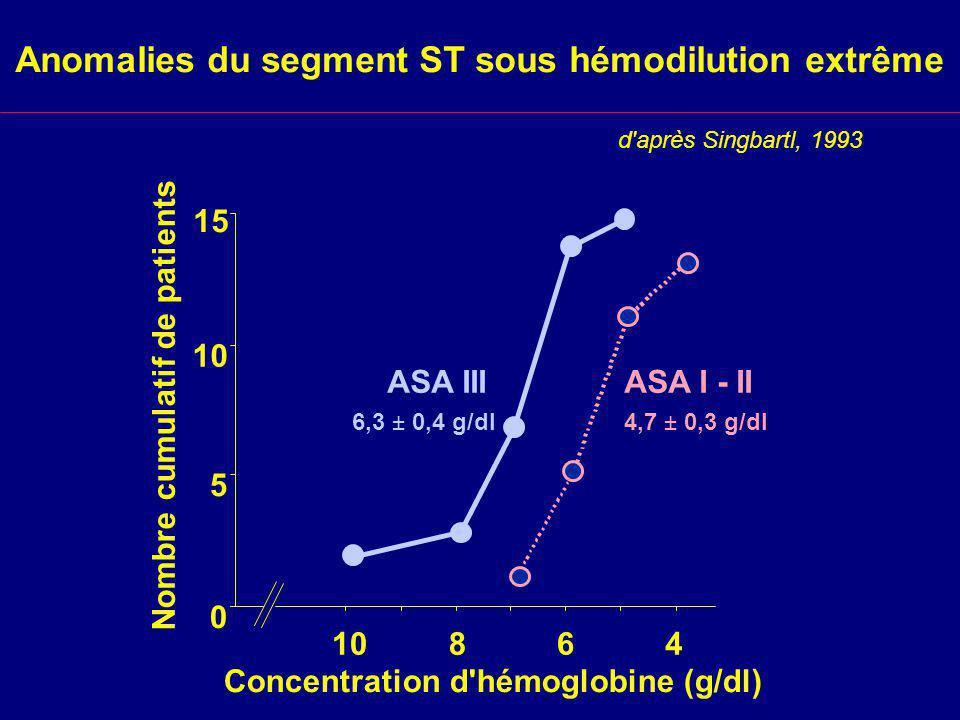 Anomalies du segment ST sous hémodilution extrême 0 5 10 15 Nombre cumulatif de patients Concentration d hémoglobine (g/dl) 10864 ASA IIIASA I - II 4,7 ± 0,3 g/dl6,3 ± 0,4 g/dl d après Singbartl, 1993