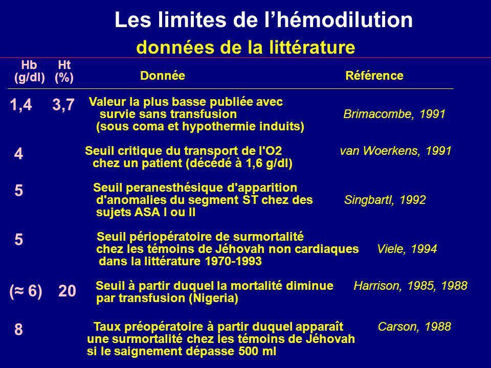 Les limites de lhémodilution Hb Ht (g/dl) (%) 1,4 3,7 Valeur la plus basse publiée avec survie sans transfusion Brimacombe, 1991 (sous coma et hypothermie induits) 4 Seuil critique du transport de l O2 van Woerkens, 1991 chez un patient (décédé à 1,6 g/dl) 5 Seuil peranesthésique d apparition d anomalies du segment ST chez des Singbartl, 1992 sujets ASA I ou II 5 Seuil périopératoire de surmortalité chez les témoins de Jéhovah non cardiaques Viele, 1994 dans la littérature 1970-1993 ( 6) Seuil à partir duquel la mortalité diminue Harrison, 1985, 1988 par transfusion (Nigeria) 8 Taux préopératoire à partir duquel apparaît Carson, 1988 une surmortalité chez les témoins de Jéhovah si le saignement dépasse 500 ml Donnée Référence données de la littérature 20