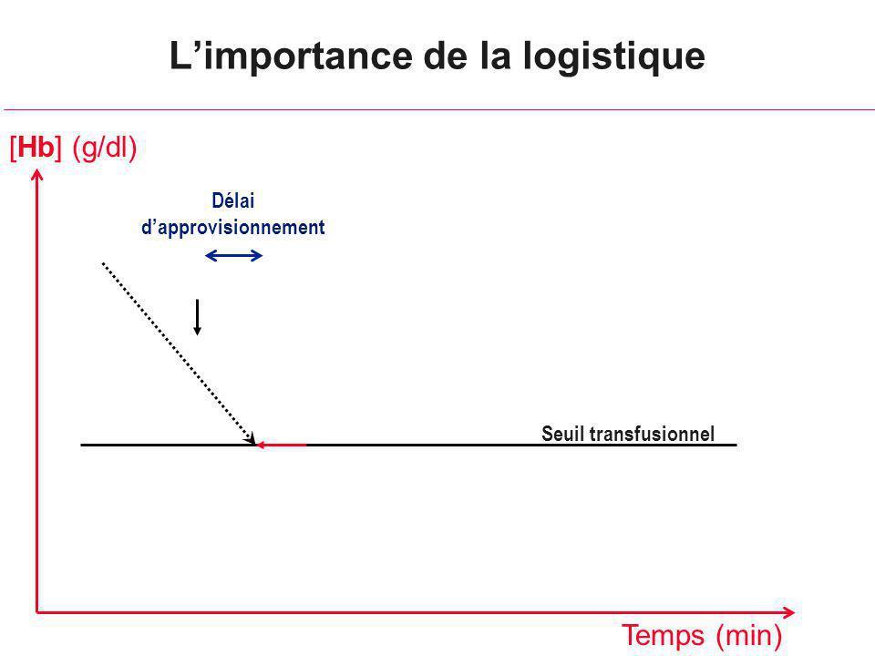 Limportance de la logistique Seuil transfusionnel Délai dapprovisionnement [Hb] (g/dl) Temps (min)
