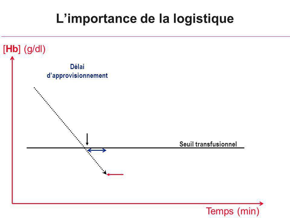 Limportance de la logistique Seuil transfusionnel [Hb] (g/dl) Temps (min) Délai dapprovisionnement