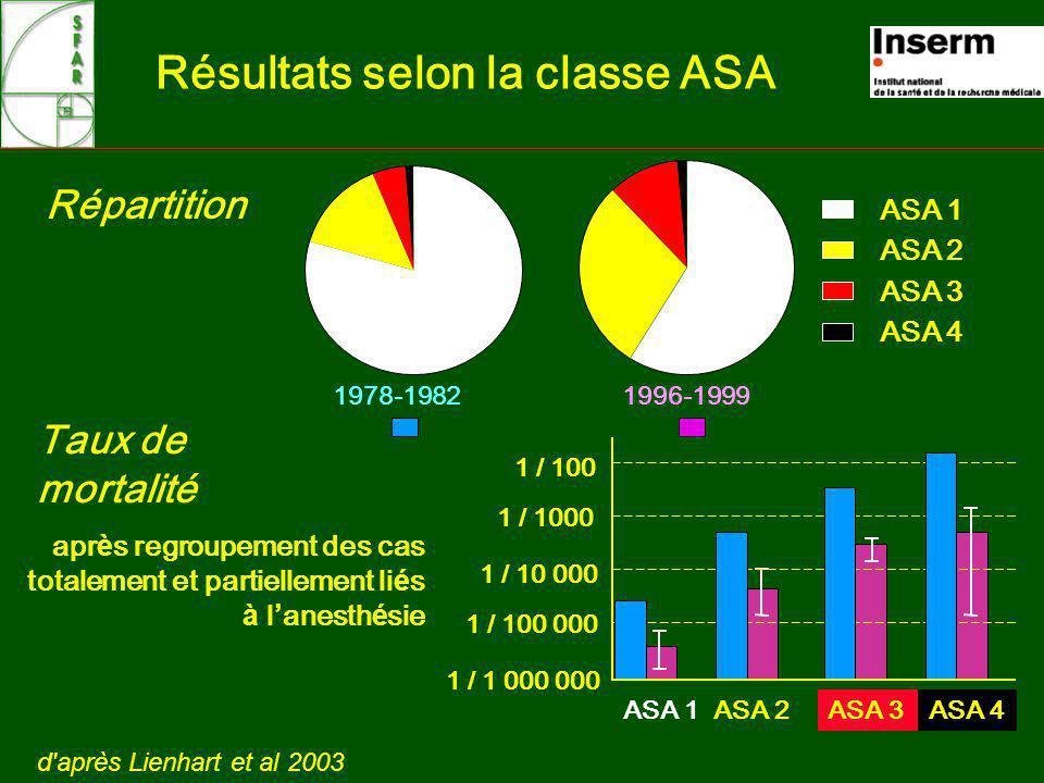 Résultats selon la classe ASA 1978-1982 1996-1999 Répartition ASA 1 ASA 2 ASA 3 ASA 4 Taux de mortalité apr è s regroupement des cas totalement et partiellement li é s à l anesth é sie 1 / 100 1 / 1000 1 / 10 000 1 / 100 000 1 / 1 000 000 ASA 1ASA 2ASA 3ASA 4