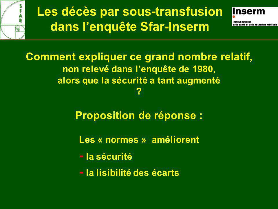 Les décès par sous-transfusion dans lenquête Sfar-Inserm Comment expliquer ce grand nombre relatif, non relevé dans lenquête de 1980, alors que la sécurité a tant augmenté .